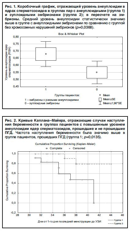 Уровень анеуплоидий сперматозоидов превышает нормы