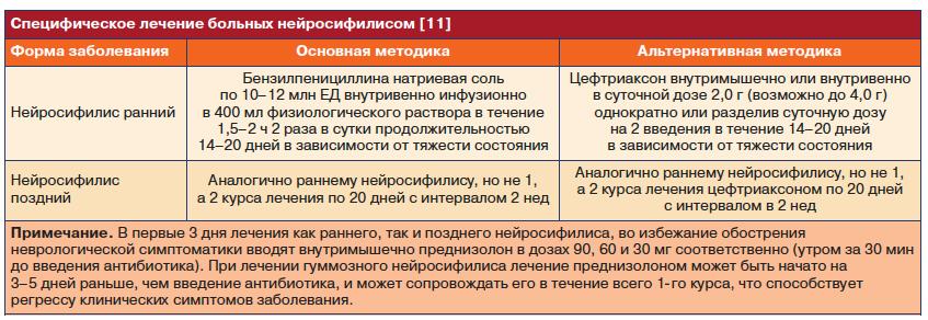 Схема лечения сифилиса цефтриаксоном