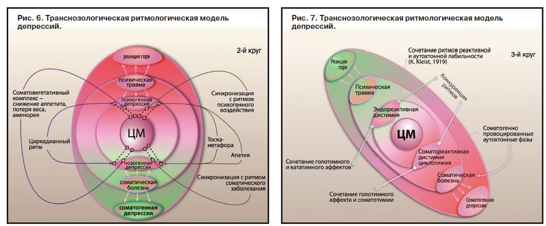 Циклотимия