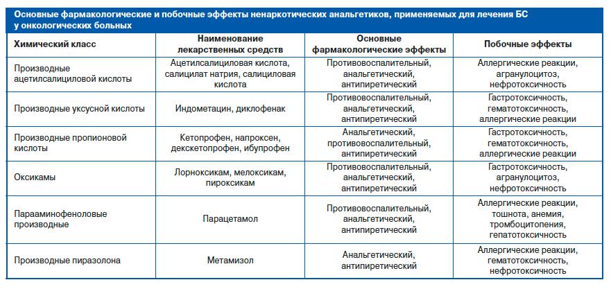 analgeticheskie-blokadi-mestnimi-anestetikami-novogo-pokoleniya