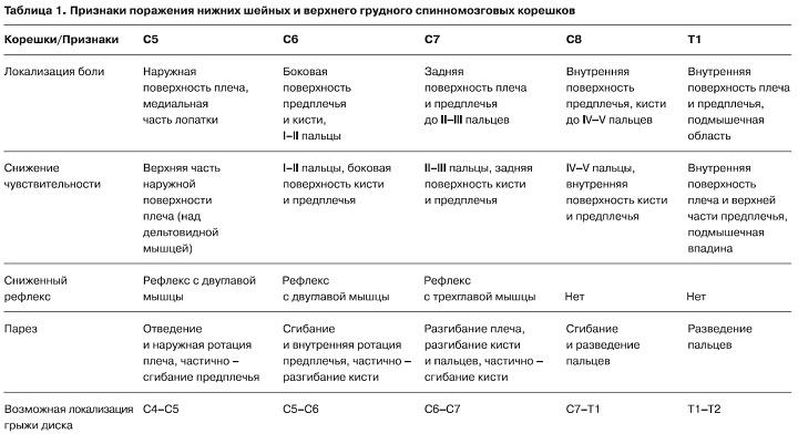 Схема лечения обострения остеохондроза