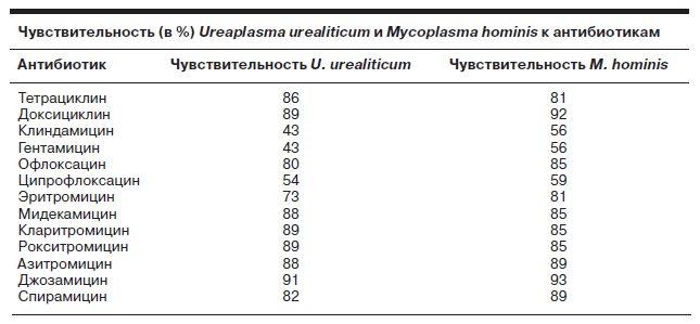 Микоплазма хоминис лечение схема у мужчин