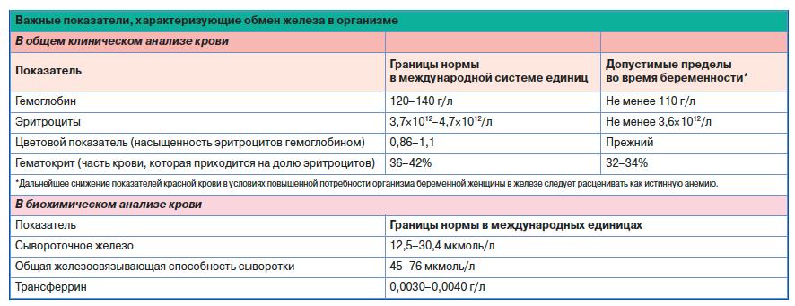Недостаток цинка у беременных 61