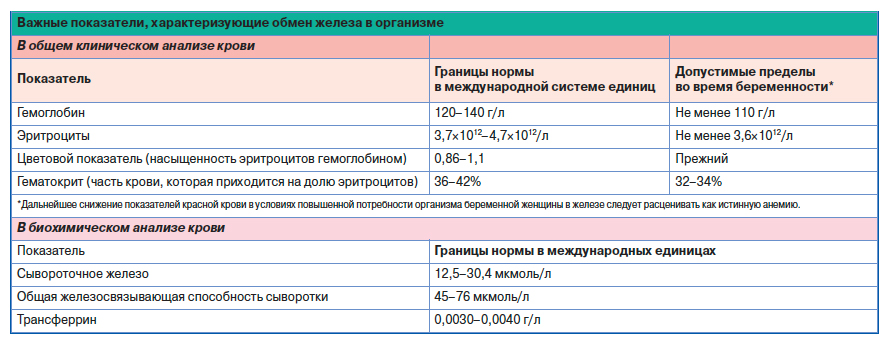 Латентная анемия у беременных 79
