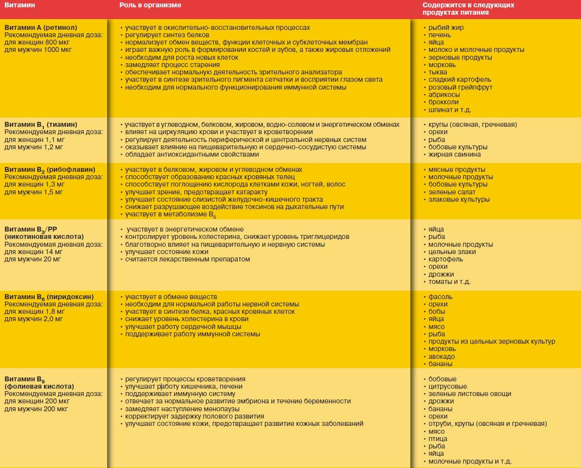 Максимальная суточная доза фолиевой кислоты для беременных 57