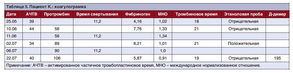 Анализ мочи на мед2000 Анализ крови Рижская