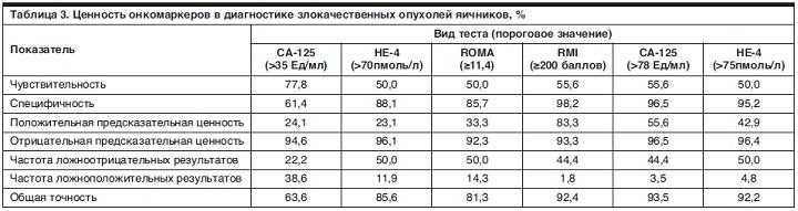 Анализ крови са 125 не 4 медицинская справка для гаи петербург