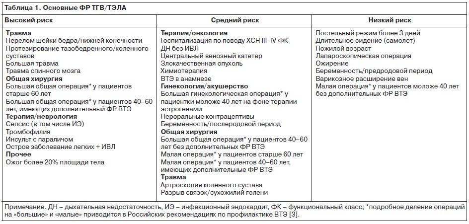 Современные подходы к диагностике, лечению и профилактике ...