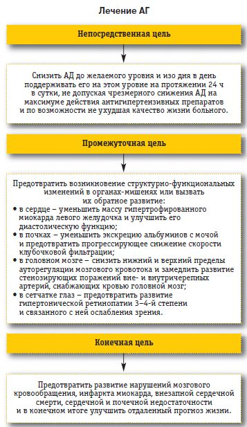 lechenie-arterialnoy-gipertenzii-2-stepeni-preparati