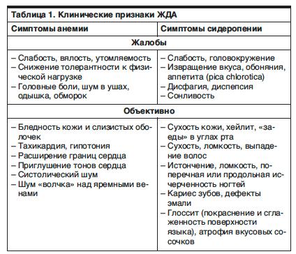 Железодефицитная анемия у детей раннего возраста - Педиатрия №04 ...