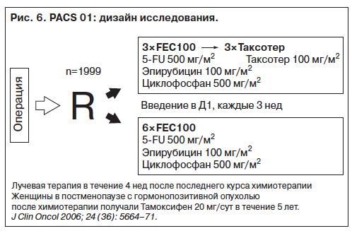 Схема химиотерапии fec
