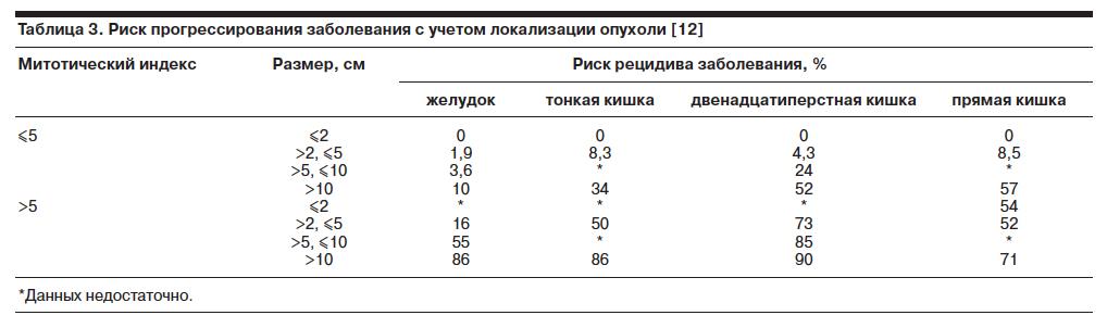 Индекс Митотический