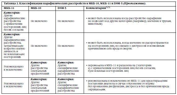 Мкб 10 оценка нарушений сексуального поведения