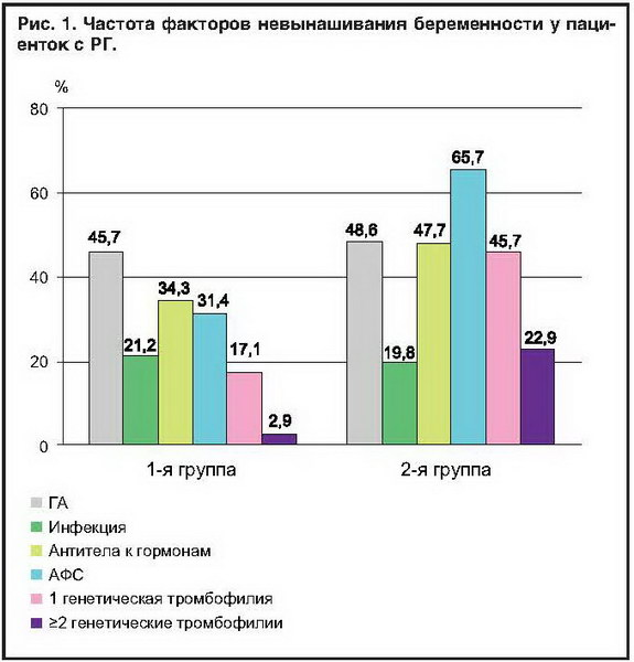 Невынашивание беременности генетический анализ