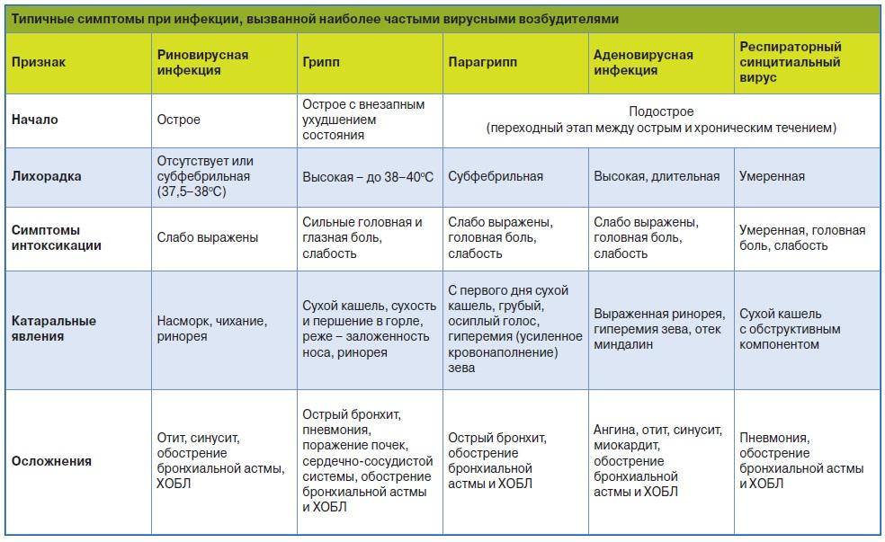 шпаргалка виды лихорадок при инфекционных болезней
