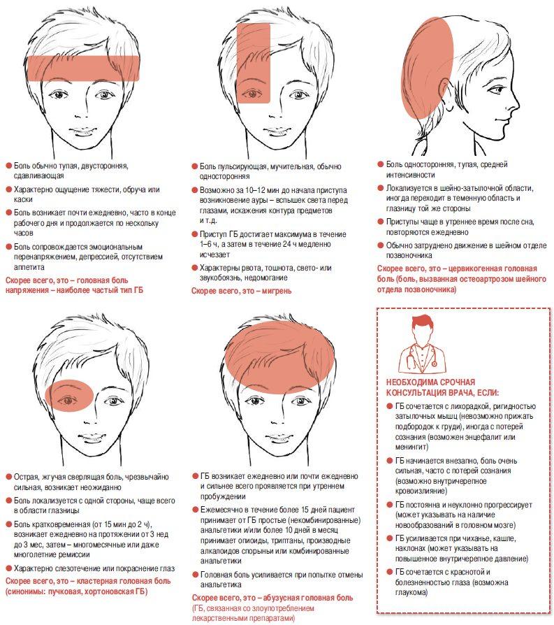 Лечение головной боли в домашних условиях