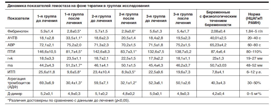 Норма тромбоцитов у беременных 3 90