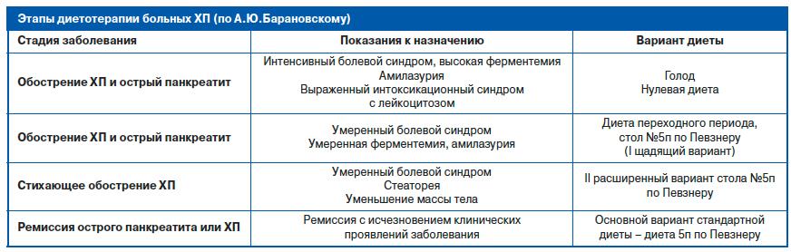Различия Диеты 5 И 5а. Диета 5 стол: что можно, чего нельзя (таблица), меню на неделю