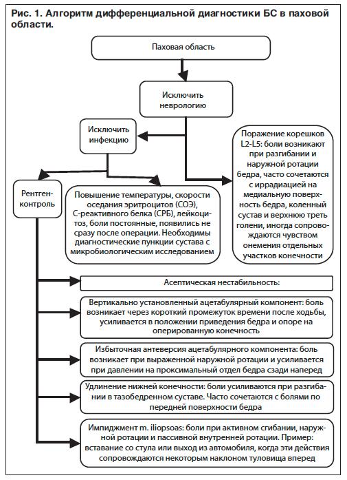 Диф диагностика болей в тазобередренном суставе синовит тазобедренного сустава народная медицина