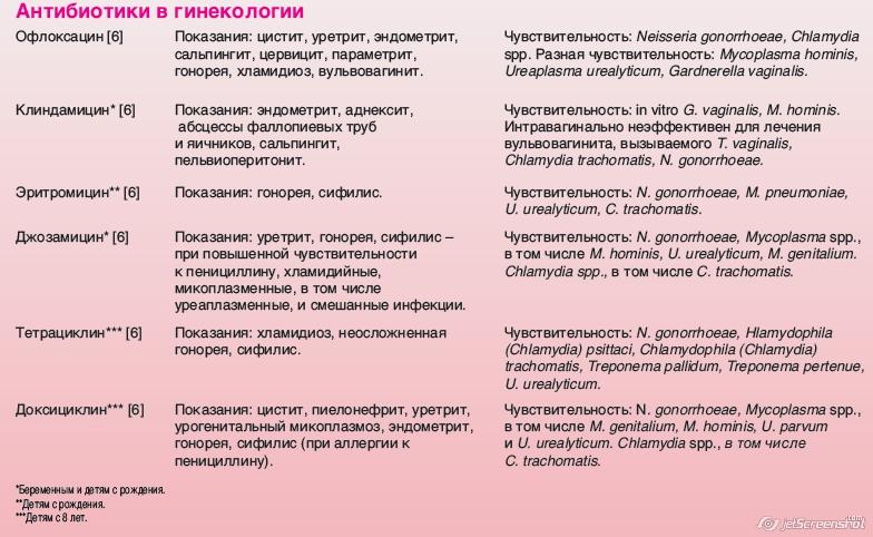 смешанные инфекции в гинекологии