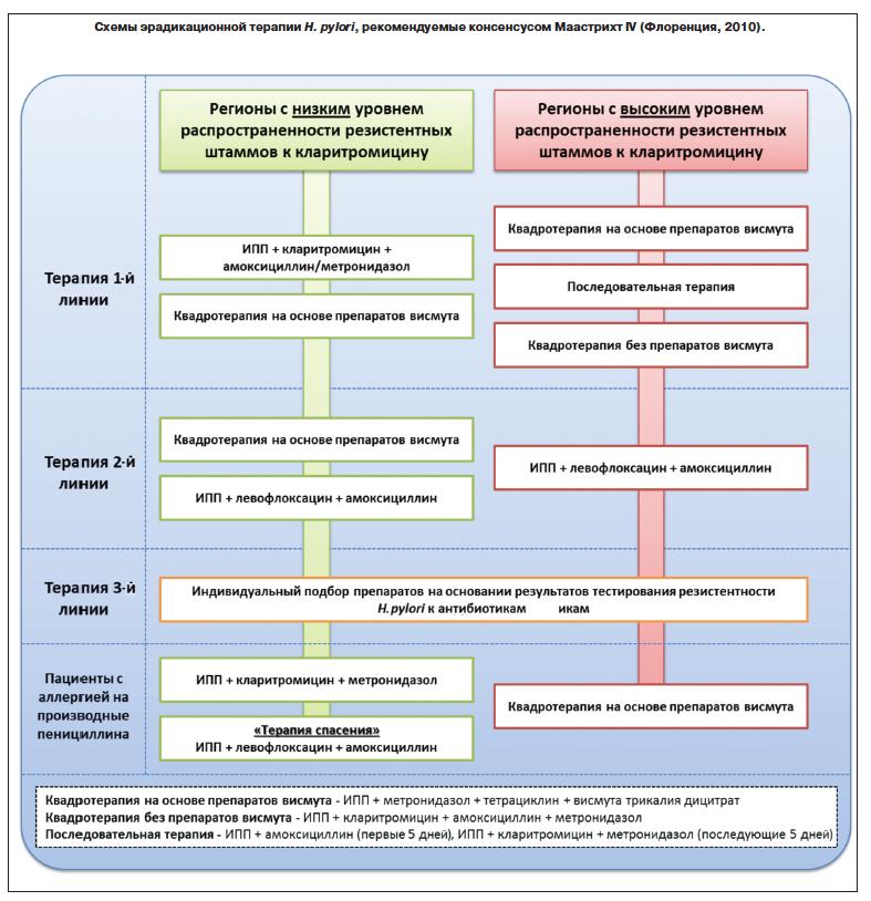 Схема лечения хеликобактер с кларитромицином 805
