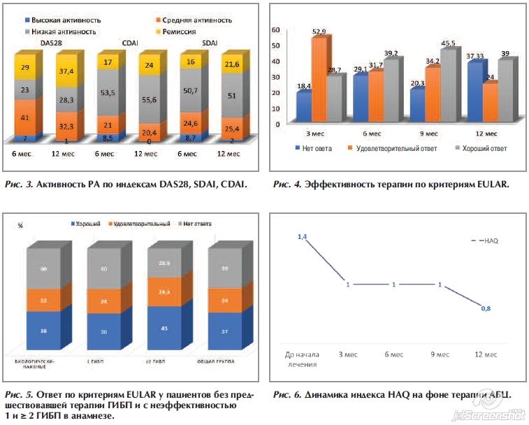 Анализ эффективности и безопасности применения абатацепта при ...