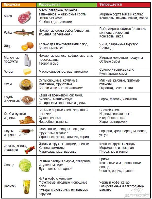 Какую рыбу можно есть на белковой диете